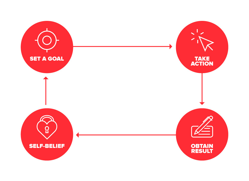 goal achievement cycle