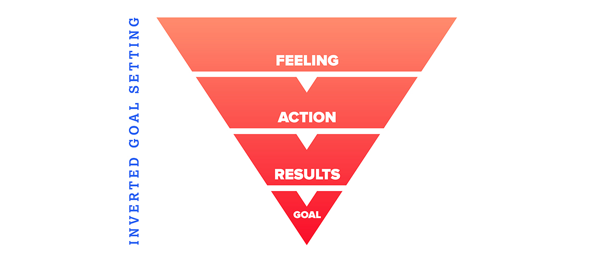 Inverting the Goal Setting process